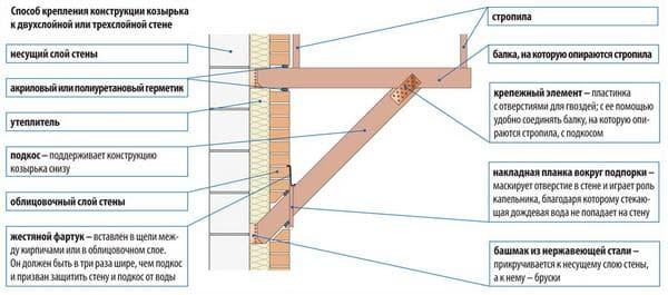 Инструкция по креплению конструкции своими руками