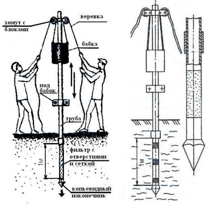 На картинке - устройство абиссинского колодца