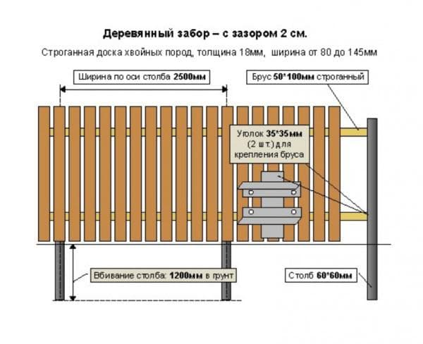 Схема монтажа деревянного ограждения на даче