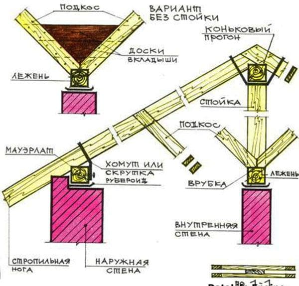 схема стропильных систем