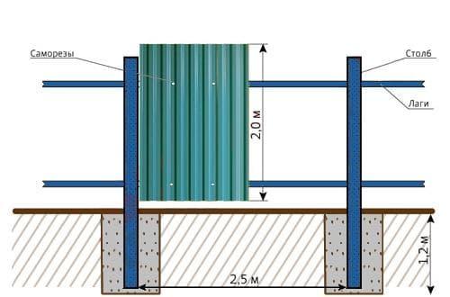 забор из профнастила, листы профнастил, забор из металлопрофиля