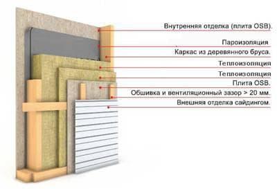 Структура утепления дома из бруса