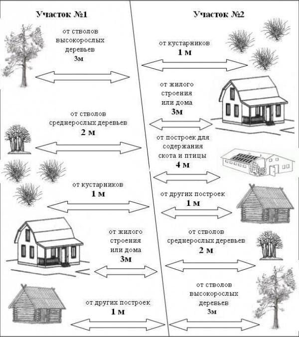 Размещение хозяйственных построек