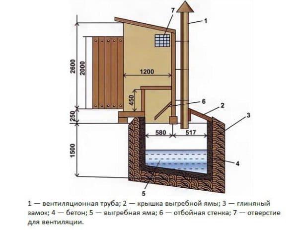 чертеж туалета на даче