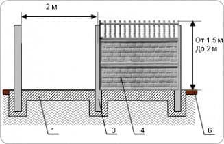 декоративный бетонный забор, установка на ленточном фундаменте