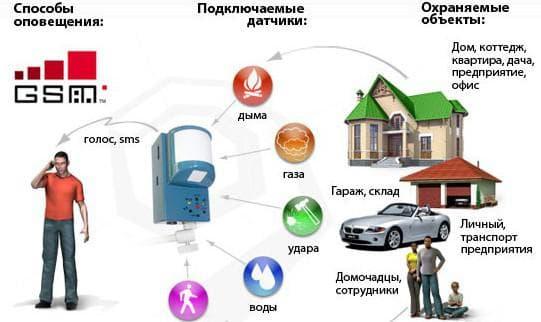 охранная система для дома gsm