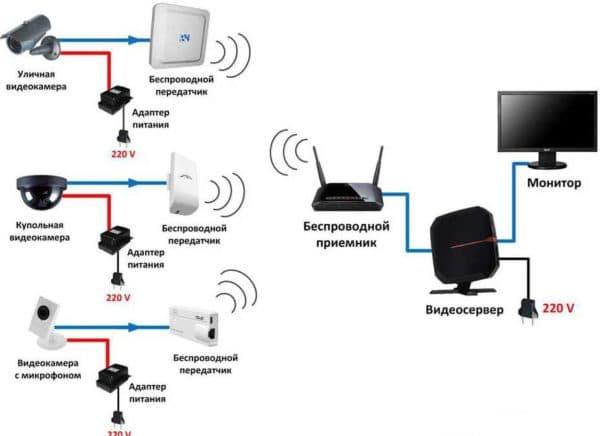 системы видеонаблюдения для частного дома беспроводная