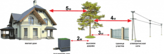 правила размещения построек на земельном участке