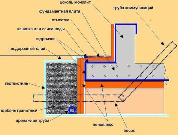 дренаж для фундамента для каркасного дома