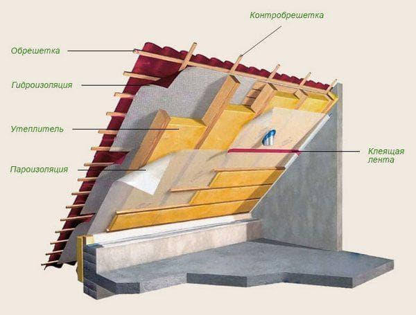 Конструкция утепления потолка