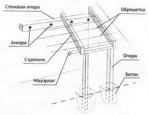установка навеса с опорными столбами