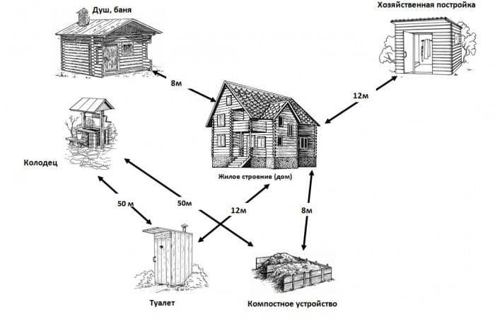 схема расположения колодца относиьельно других объектов