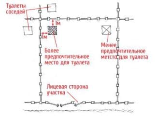 туалет на даче, схема расположения