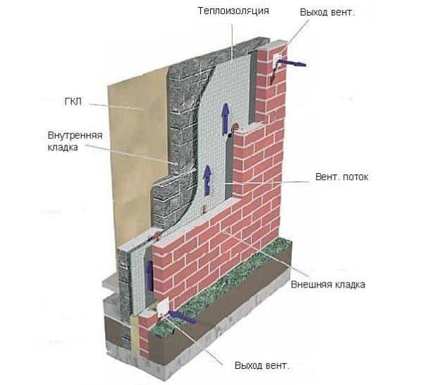 На рисунке изображена стандартная система теплоизоляции