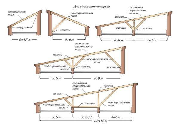 Схема односкатной крыши для кирпичной бани