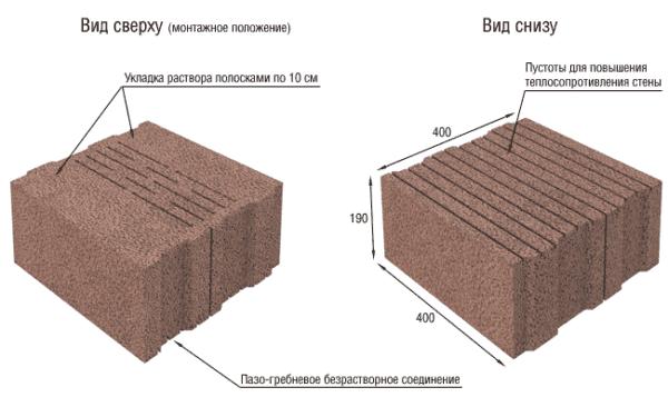 структура блоков