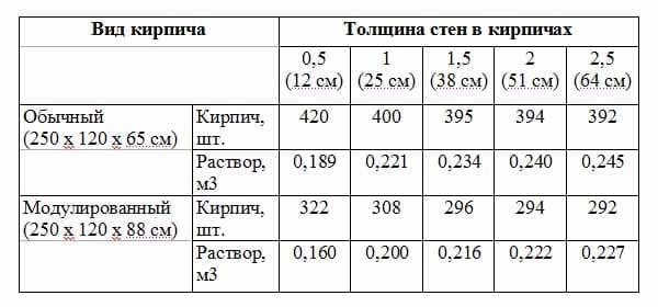 таблица стоимости кирпича