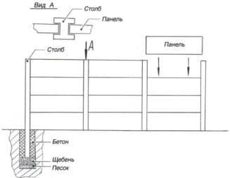 скционный бетонный забор, как сделать, схума