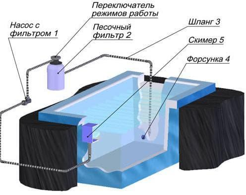 песочный фильтр для очистки бассейна на даче