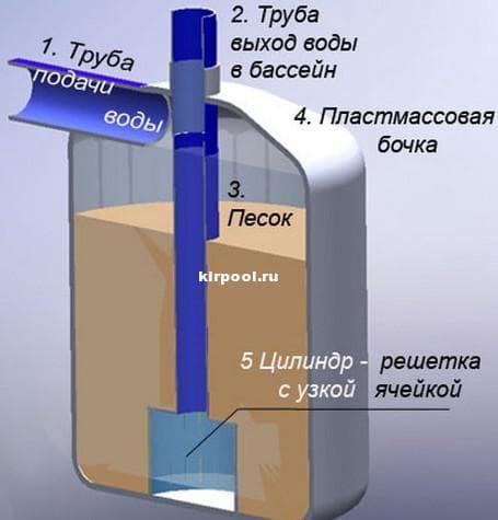 фильтры для бассейна чтобы не цвела вода