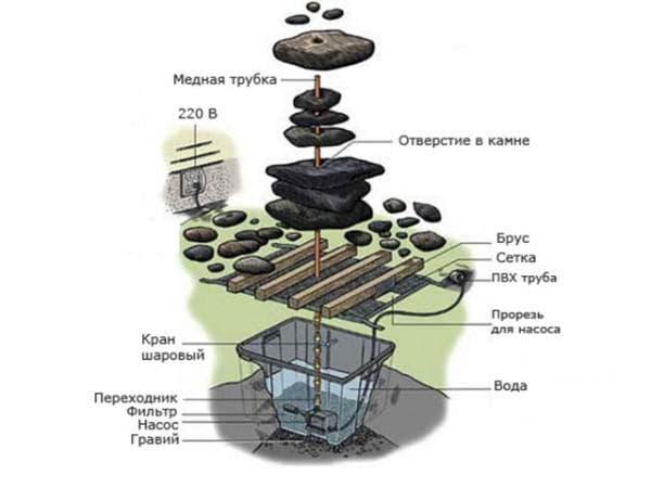 схема постройки фонтана своими руками