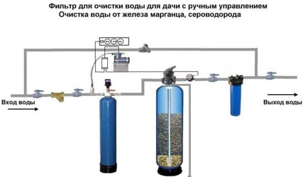 фильтр для воды от железа для дачи