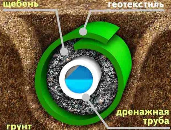 геотекстиль на даче для дренажа