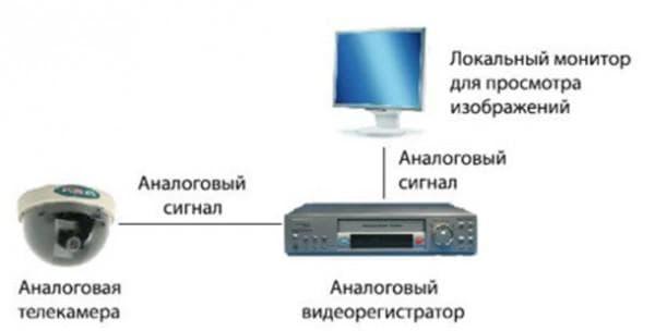 аналоговая системы видеонаблюдения