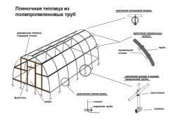 схема парника из полипропиленовых труб